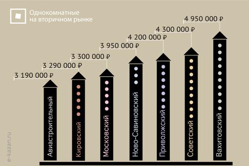Средняя цена квартир на вторичном рынке в июне 2021 года
