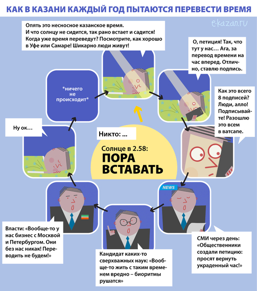 Иллюстрация: e-Kazan